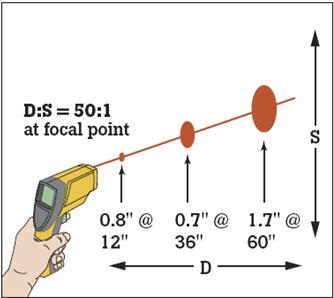IT01-เครื่องวัดอุณหภูมิ อินฟาเรด IR Digital Thermometer -32 to 380 องศาเซลเซียส