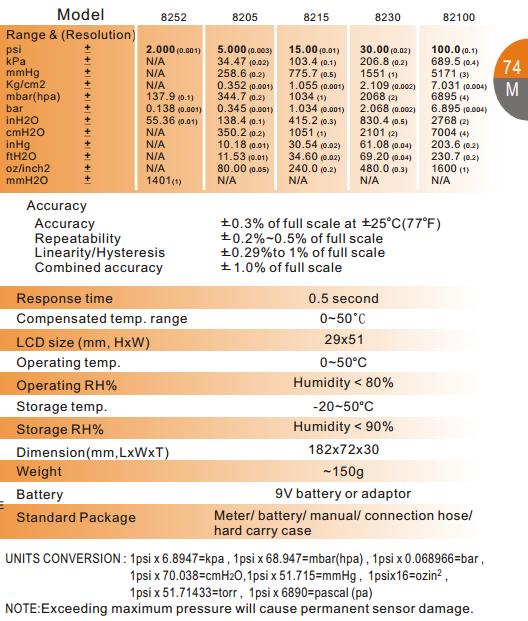 PM04- AZ8215 Handheld Digital Vacuum Gauge Manometer Pressure Meter